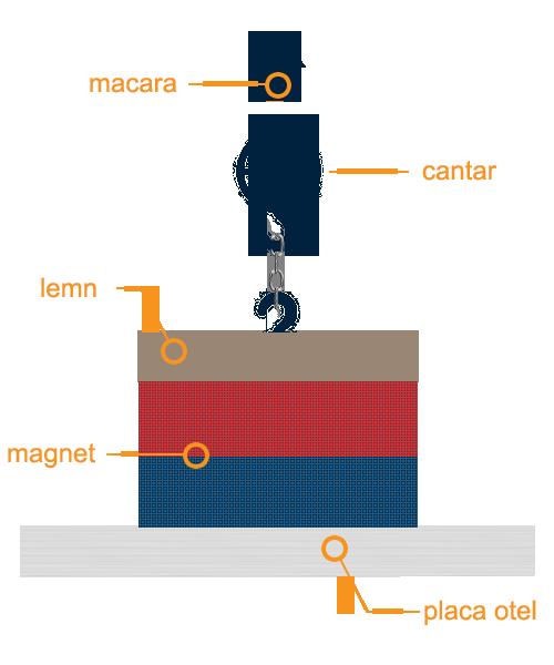 Cum se calculează forța de atracție la magneți